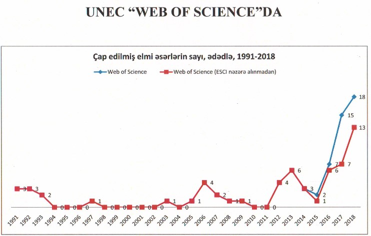 UNEC_webofscience Web of Science